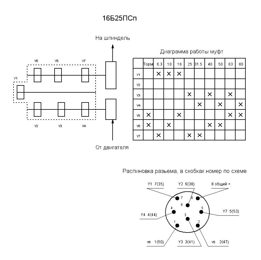 Схема станка 16б25псп