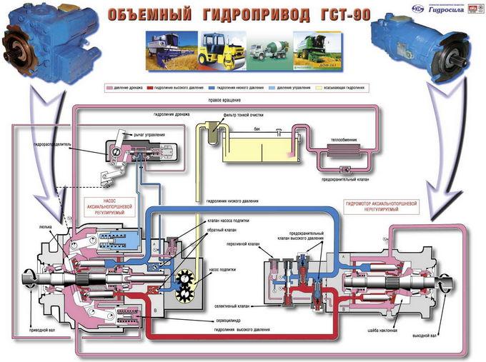 Гидростатическая трансмиссия своими руками