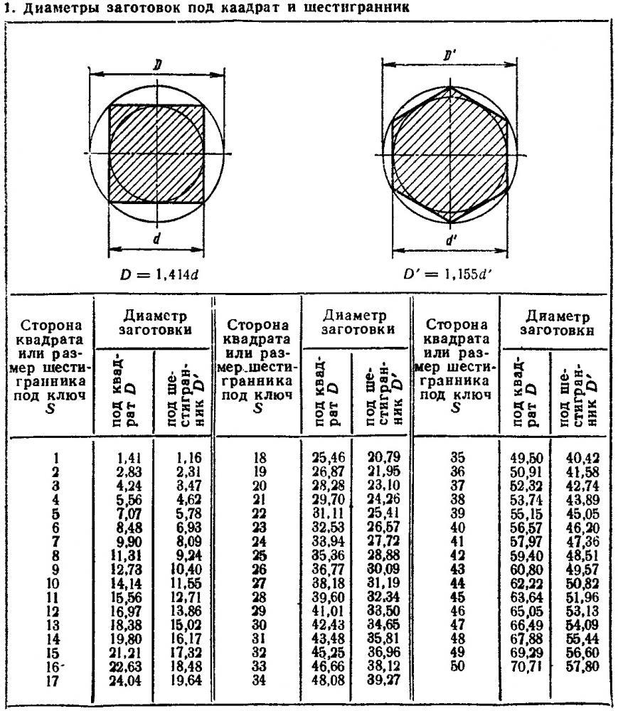 шестигранник стальной таблица весов