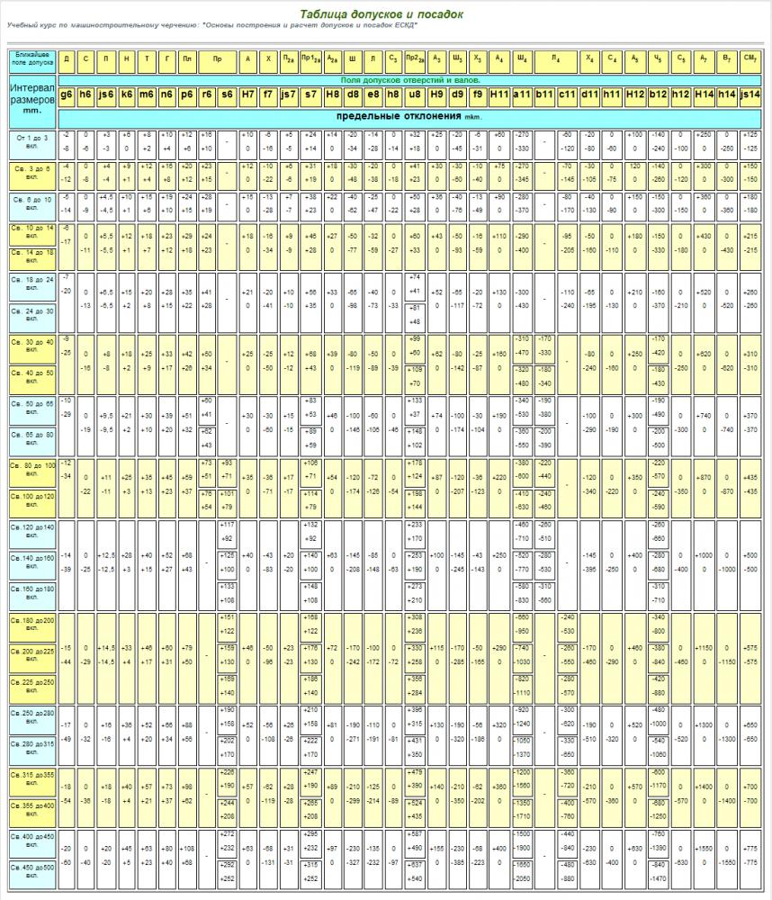 г таблица допусков и посадок