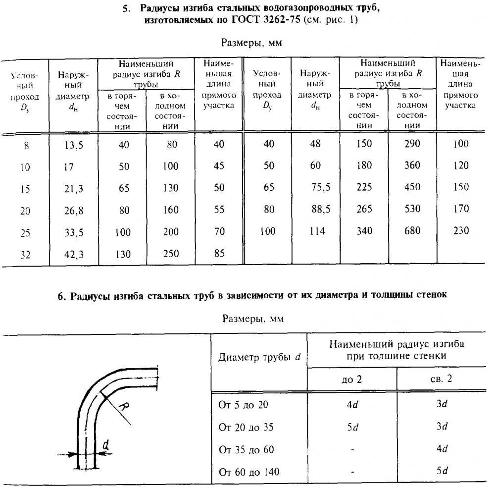 Радиус изгиба кабелей из сшитого полиэтилена