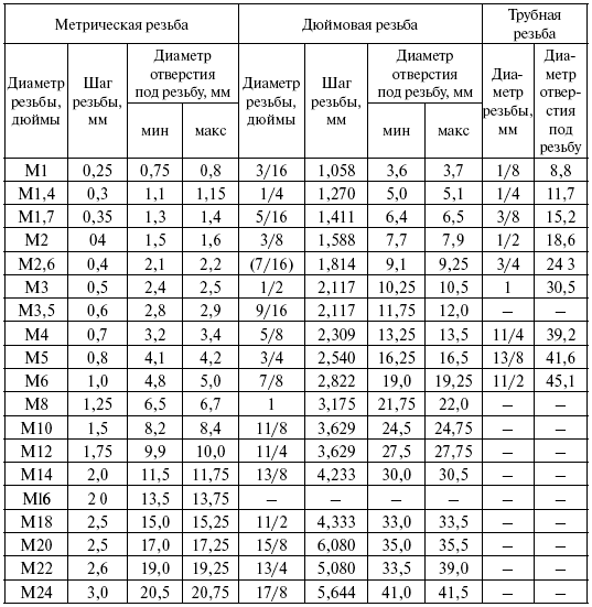 таблица под нарезание метрических резьб