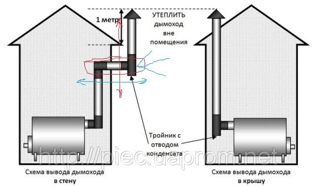 Как сделать трубу в стене бани - Leksco.ru