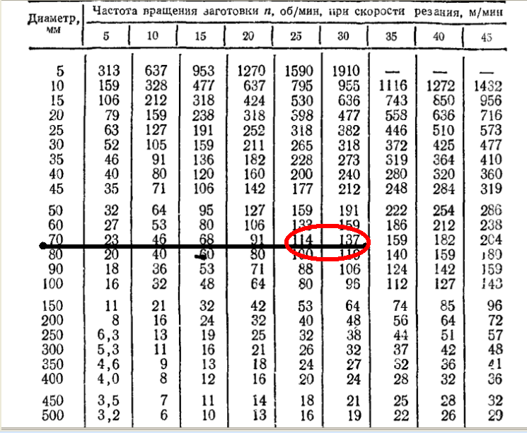 таблица диаметра и оборотов шпинделя