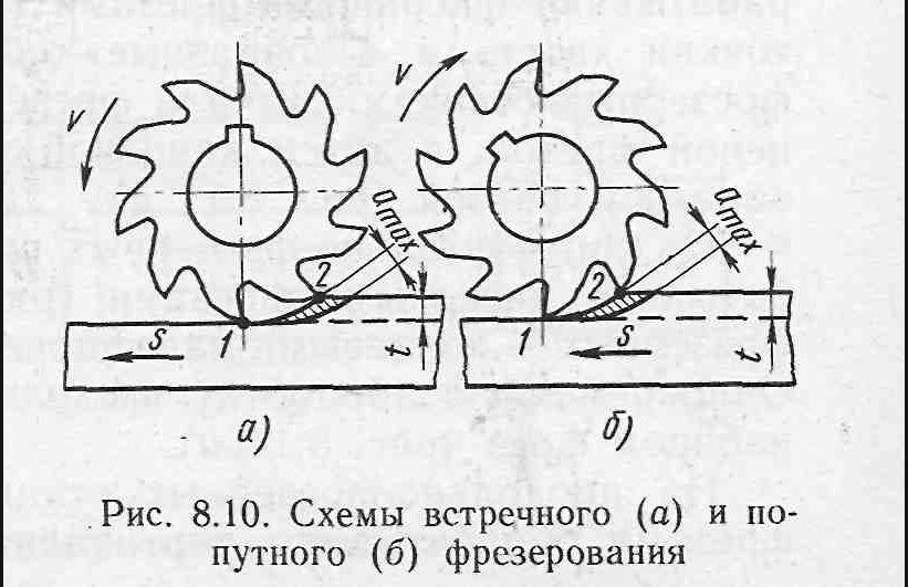 Режимы резания при фрезеровании стали
